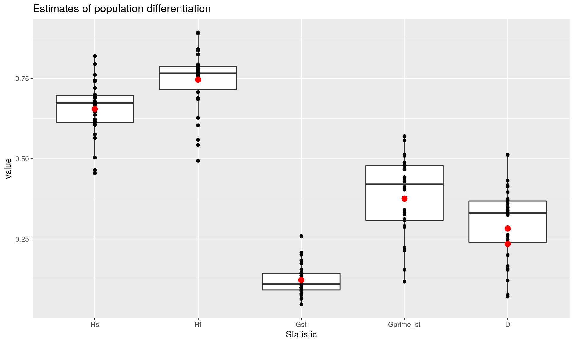 Calculating genetic differentiation from SSR data