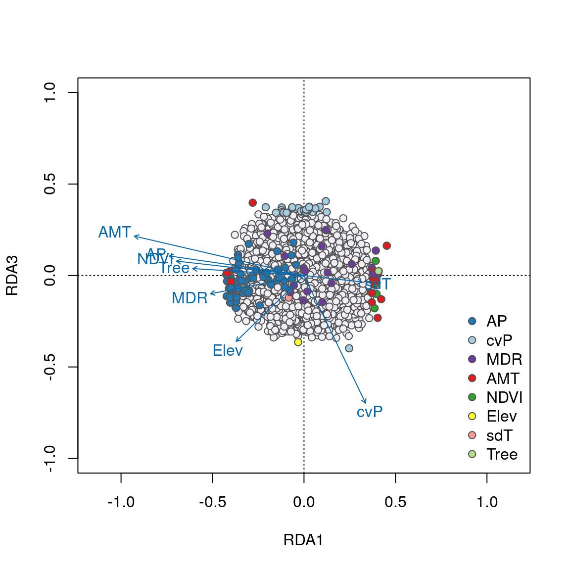Detecting multilocus adaptation using Redundancy Analysis (RDA)